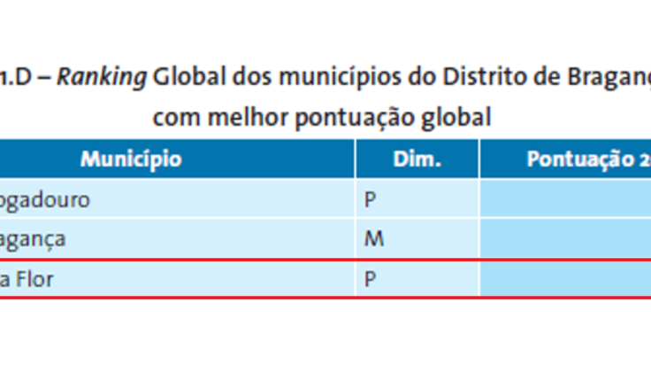 global_braganca_maior